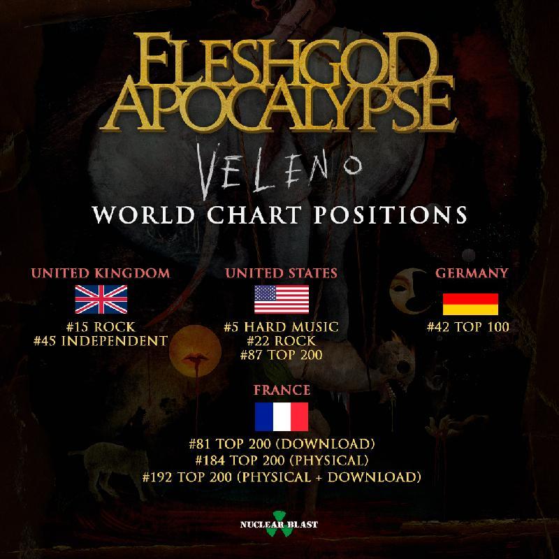 """FLESHGOD APOCALYPSE: il nuovo album """"Veleno"""" assalta le classifiche mondiali"""